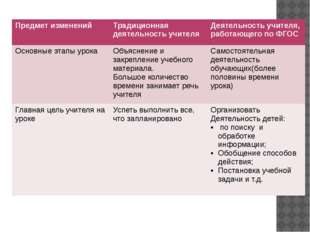 Предмет изменений Традиционная деятельность учителя Деятельность учителя, ра