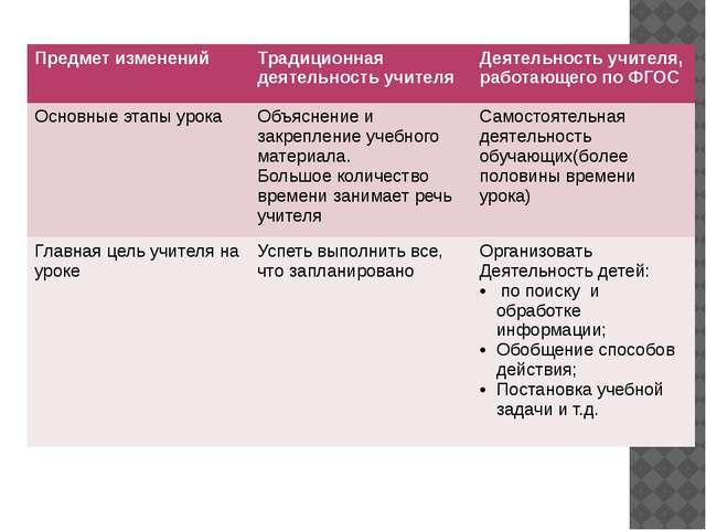 Предмет изменений Традиционная деятельность учителя Деятельность учителя, ра...