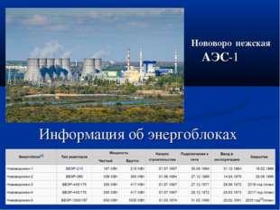 Информация об энергоблоках Нововоро́нежская АЭС-1