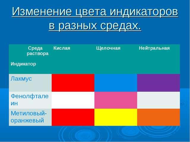 Изменение цвета индикаторов в разных средах. Среда раствора ИндикаторКислая...