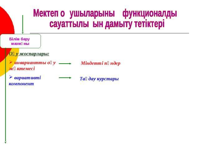 Оқу жоспарлары: инвариантты оқу жүктемесі вариативті компонент Міндетті пәнде...