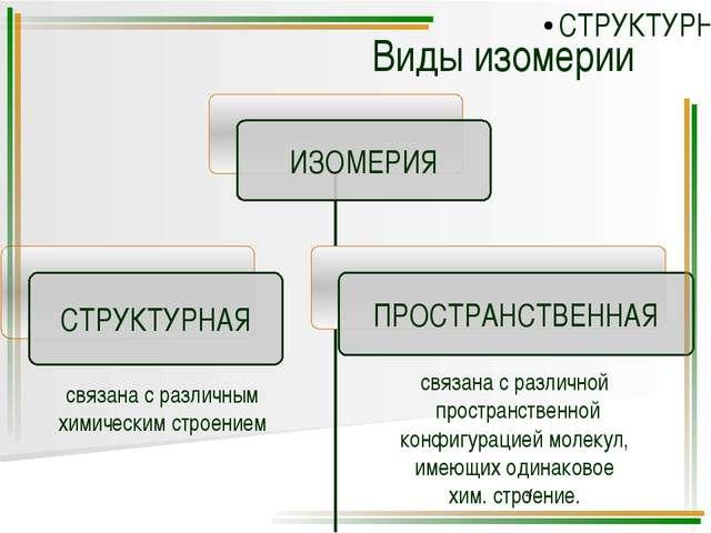 связана с различным химическим строением связана с различной пространственной...