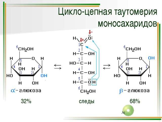 Пространственная и динамическая изомерия глюкозы: D-глюкоза α-глюкоза β-глюкоза