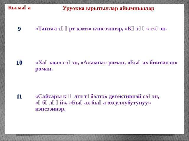 Кылааһа Уруоккаырытылларайымньылар 9 «Тапталтүөрткэмэ»кэпсээннэр, «Көтүү»сэһэ...