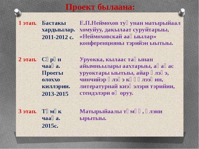 Проектбылаана: 1 этап. Бастакыхардыылар. 2011-2012 с. Е.П.Неймоховтуһунанматы...