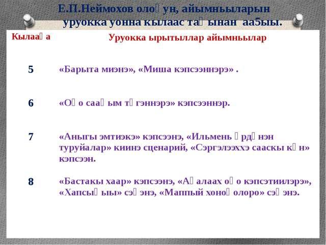 Е.П.Неймохов олоҕун, айымньыларын уруокка уонна кылаас таһынан аа5ыы. Кылааһа...