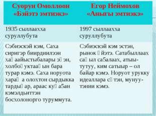 Суорун Омоллоон «Бэйэтэ эмтиэкэ»Егор Неймохов «Аныгы эмтиэкэ» 1935 сыллаахха