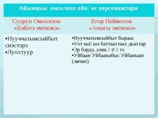 Айымньы омсолоох ойоҕос персонажтара  Суорун Омоллоон «Бэйэтэ эмтиэкэ»Егор