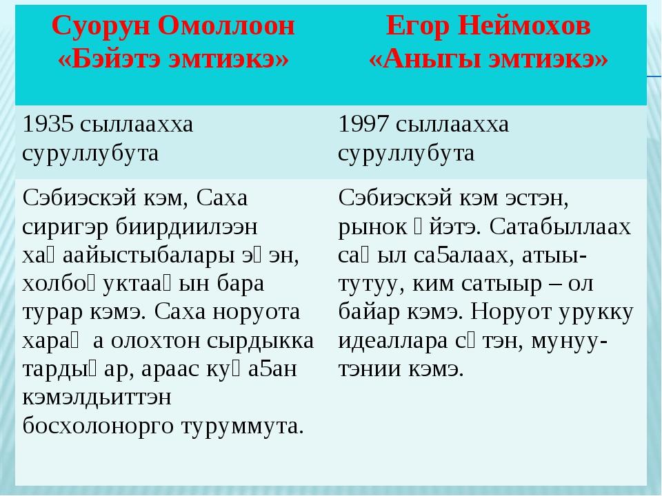 Суорун Омоллоон «Бэйэтэ эмтиэкэ»Егор Неймохов «Аныгы эмтиэкэ» 1935 сыллаахха...