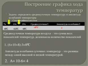 Задача: определить среднесуточную температуру и амплитуду колебаний температу