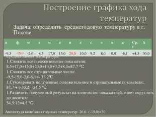 Задача: определить среднегодовую температуру в г. Пскове Среднегодовая темпер