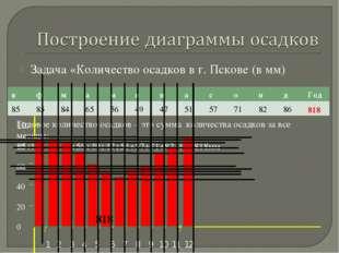 Задача «Количество осадков в г. Пскове (в мм) Годовое количество осадков – эт