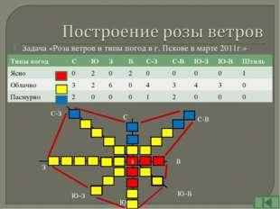 Задача «Роза ветров и типы погод в г. Пскове в марте 2011г.» С С-В В Ю-В Ю Ю-