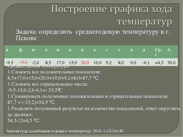 Задача: определить среднегодовую температуру в г. Пскове Среднегодовая темпер...