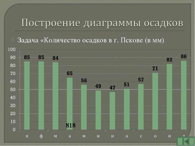 Задача «Количество осадков в г. Пскове (в мм) 818