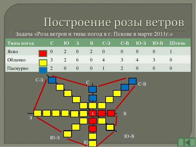 Задача «Роза ветров и типы погод в г. Пскове в марте 2011г.» С С-В В Ю-В Ю Ю-...