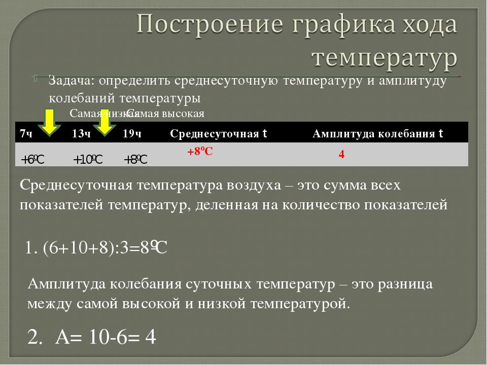Задача: определить среднесуточную температуру и амплитуду колебаний температу...
