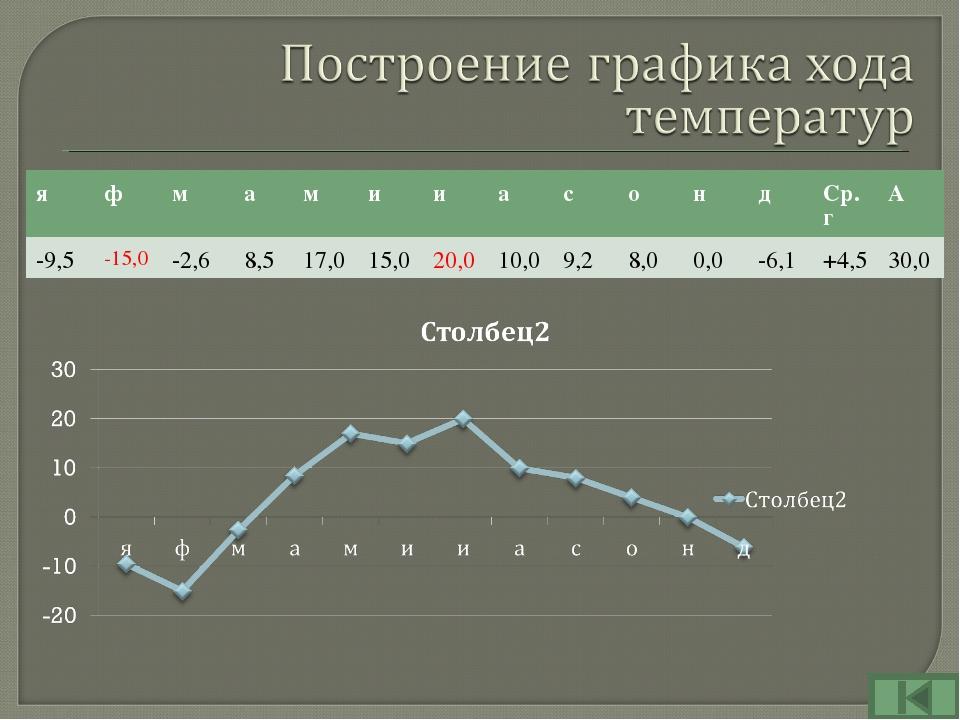 яфмамииасондСр.гА -9,5-15,0-2,68,517,015,020,010,09,28,...