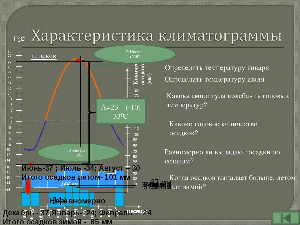 г. псков Определить температуру января В Январе : -10ºС В Июле : +23ºС Какова...