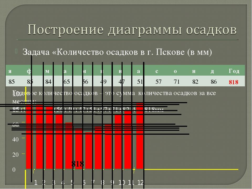 Задача «Количество осадков в г. Пскове (в мм) Годовое количество осадков – эт...
