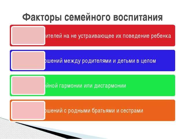 Факторы семейного воспитания