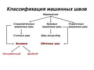 Классификация машинных швов Отделочные машинные швы Машинный шов Соединительн