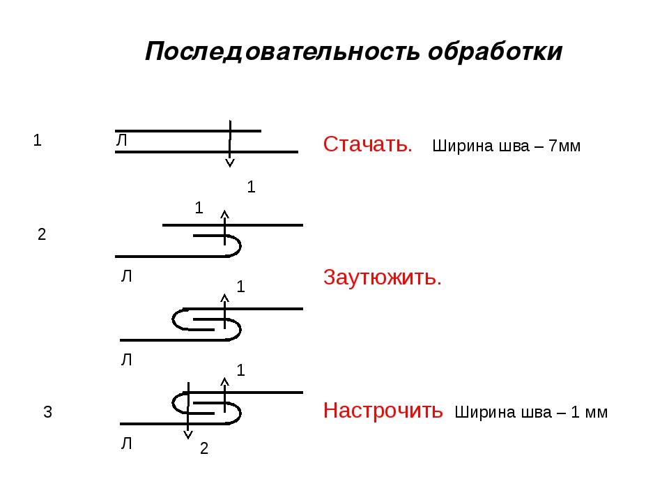 Последовательность обработки Стачать. Ширина шва – 7мм 1 2 Заутюжить. 3 Настр...