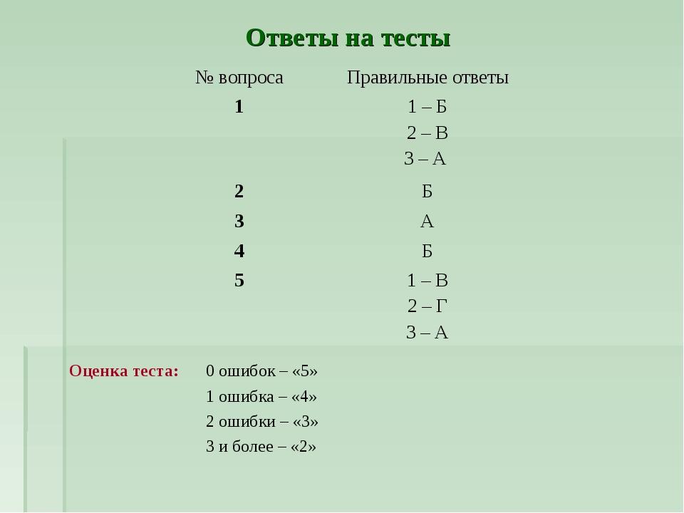 Ответы на тесты Оценка теста: 0 ошибок – «5» 1 ошибка – «4» 2 ошибки – «...
