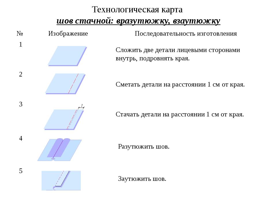 Технологическая карта шов стачной: вразутюжку, взаутюжку Сложить две детали л...