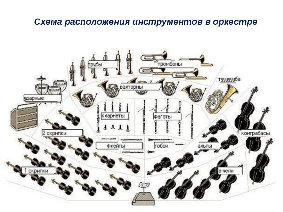Схема расположения инструментов в оркестре