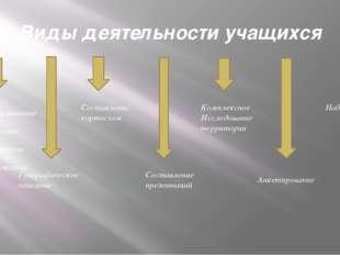 Виды деятельности учащихся Использование различных источников информации Геог