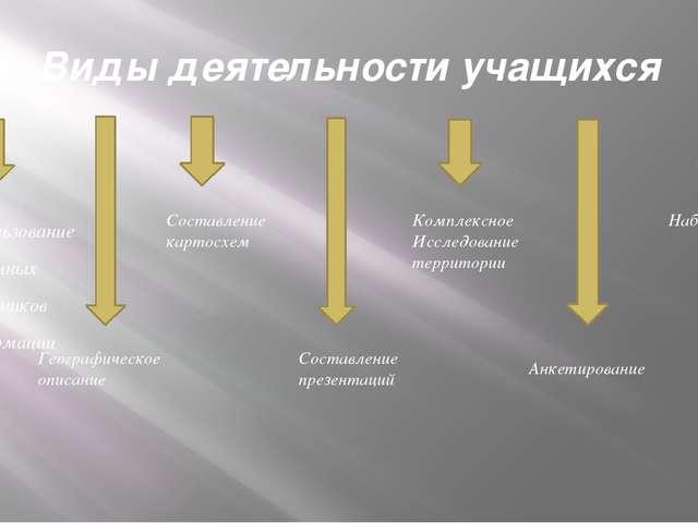 Виды деятельности учащихся Использование различных источников информации Геог...