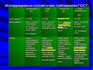 Исследование на соответствие требованиям ГОСТ. «Молоколамск» 23% «Чудо» 23