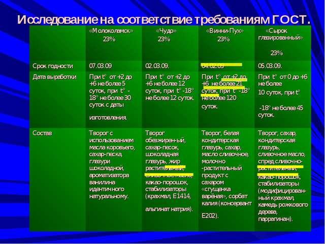 Исследование на соответствие требованиям ГОСТ. «Молоколамск» 23% «Чудо» 23...