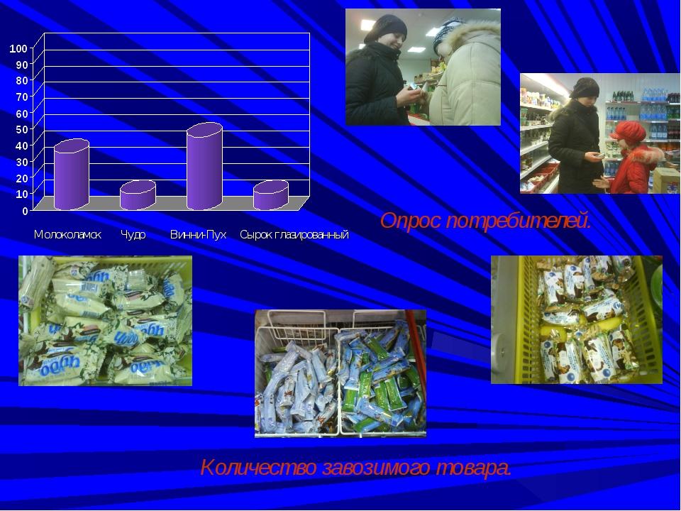 Молоколамск Чудо Винни-Пух Сырок глазированный Опрос потребителей. Количеств...