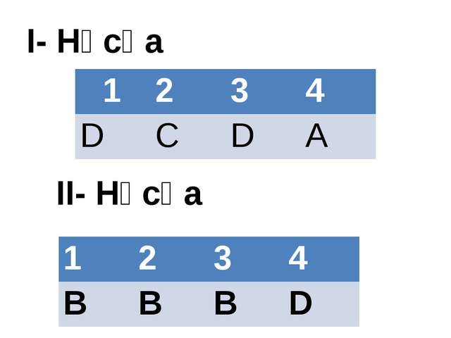 I- Нұсқа II- Нұсқа 1 2 3 4 D C D A 1 2 3 4 B B B D