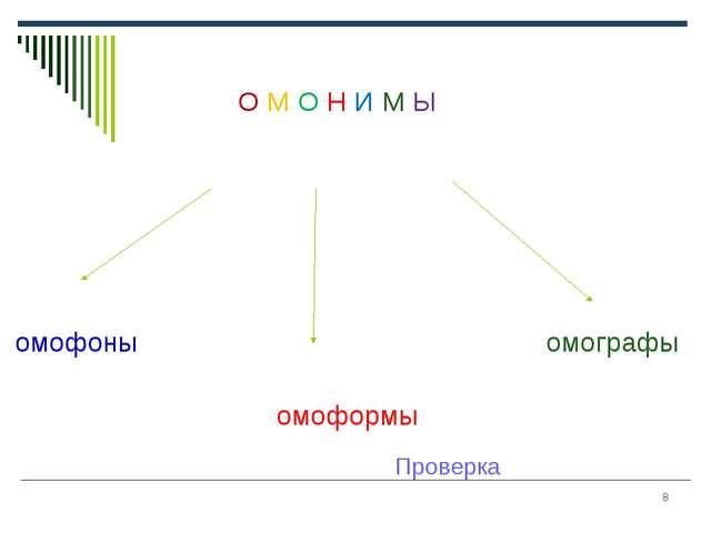 * Проверка О М О Н И М Ы омофоны омографы омоформы