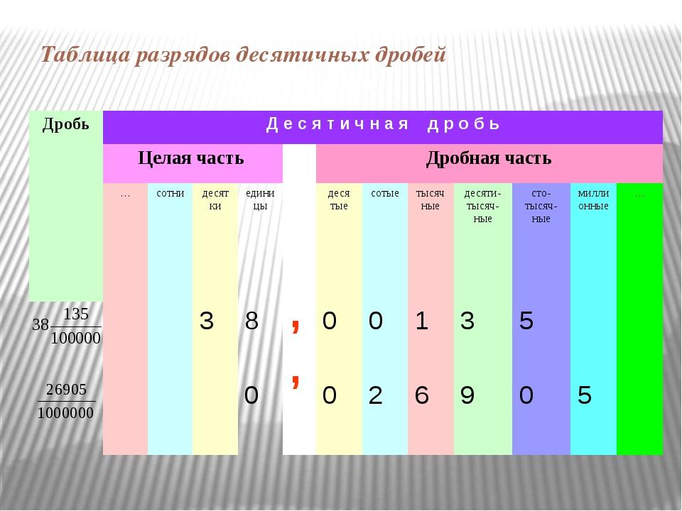 Таблица разрядов десятичных дробей Дробь Д е с я т и ч н а я д р о б ь Целая...