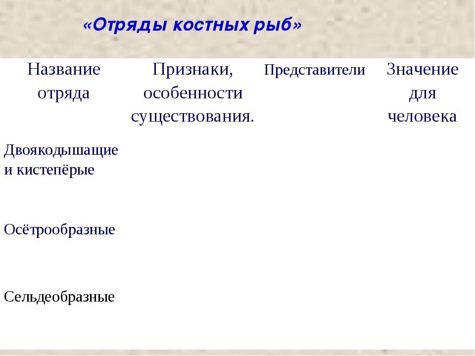«Отряды костных рыб» Название отрядаПризнаки, особенности существования.Пре...
