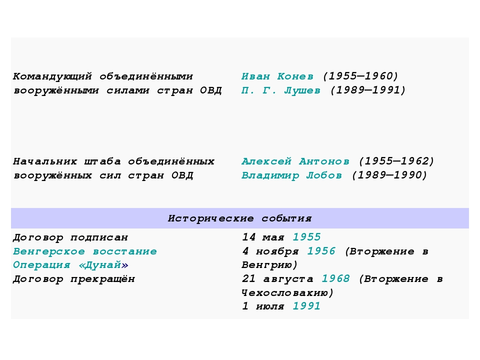Командующий объединёнными вооружёнными силами стран ОВДИван Конев(1955—1960...