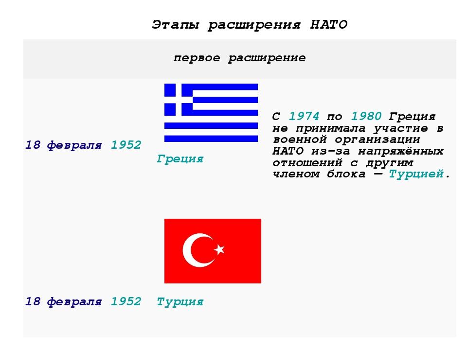 Этапы расширения НАТО первое расширение 18 февраля1952  ГрецияС1974по...