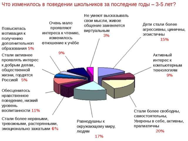 Очень мало проявляют интереса к чтению, изменилось отношение к учёбе 9% Не у...