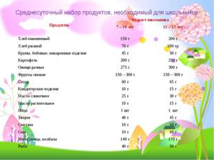 Среднесуточный набор продуктов, необходимый для школьников ПродуктыВозраст ш