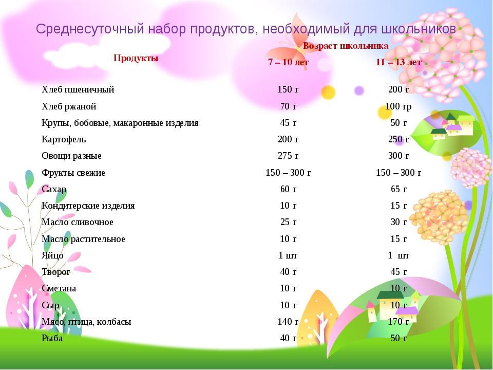 Среднесуточный набор продуктов, необходимый для школьников ПродуктыВозраст ш...