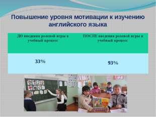 Повышение уровня мотивации к изучению английского языка ДО введенияролевойигр