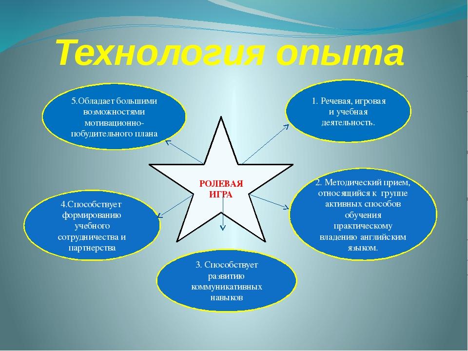 Технология опыта РОЛЕВАЯ ИГРА 2. Методический прием, относящийся к группе акт...