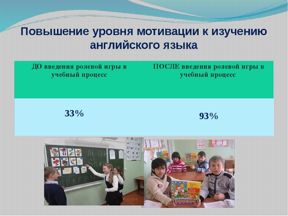 Повышение уровня мотивации к изучению английского языка ДО введенияролевойигр...