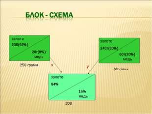 золото 230(92%) 20г(8%) 250 грамм 240г(80%) 60г(20%) медь медь золото золото