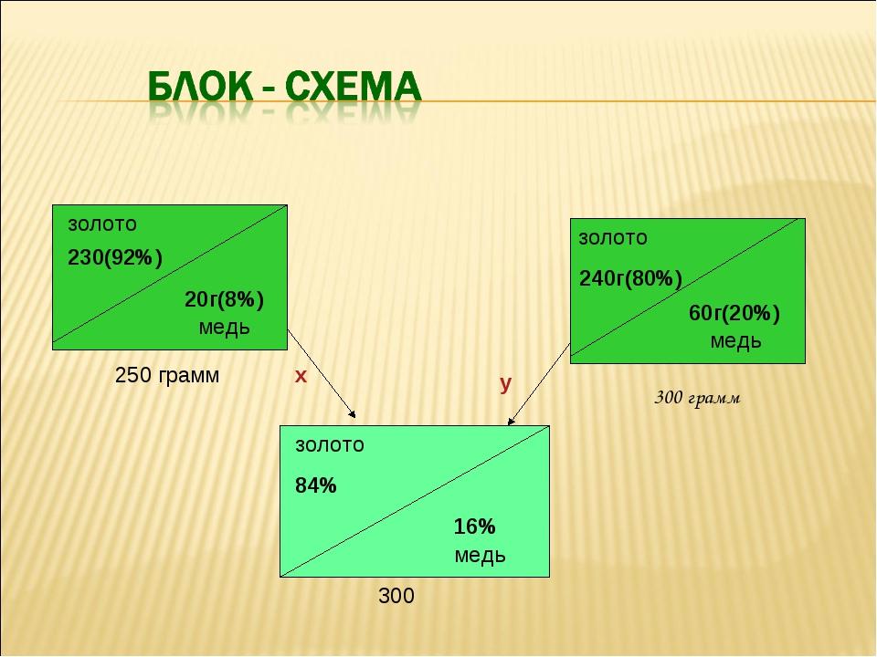 золото 230(92%) 20г(8%) 250 грамм 240г(80%) 60г(20%) медь медь золото золото...