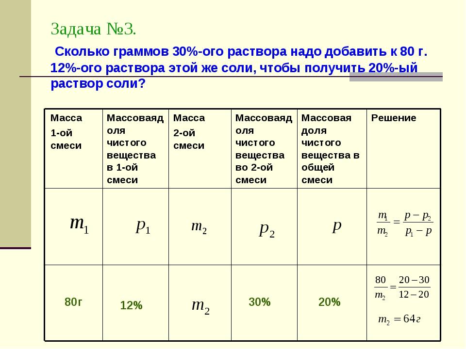 Задача №3. Сколько граммов 30%-ого раствора надо добавить к 80 г. 12%-ого рас...